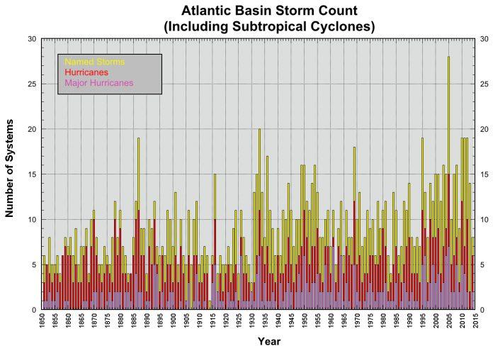 2020 sees record-breaking hurricane season